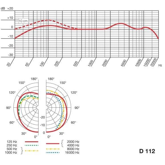 AKG D112 data